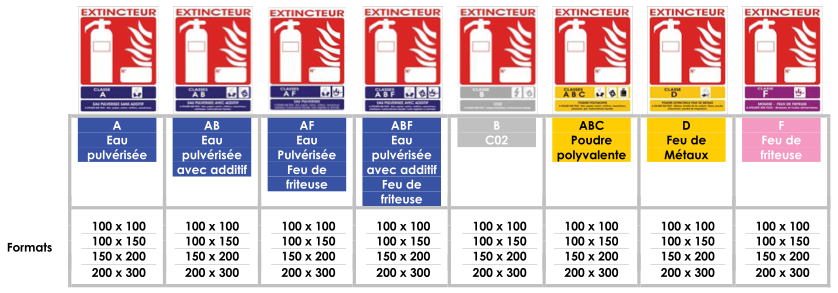Signalétique - Extincteurs & classe de feu